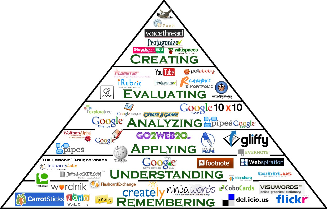 Blloom's Taxonomy web 2.0